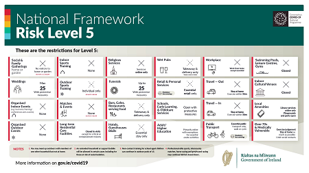 National Framework Risk Level 5 - infographic